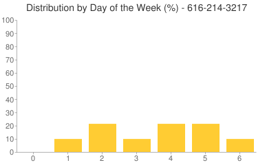 Distribution By Day 616-214-3217